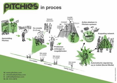pitchies-in-proces-web