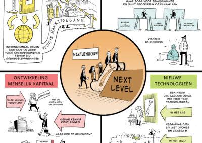 visueel strategieplan Nak tuinbouw