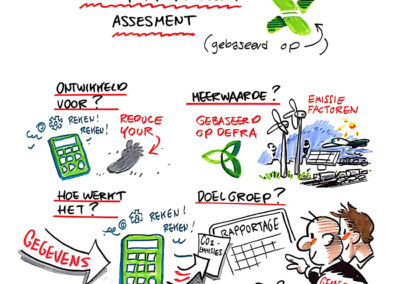 Visuel noteren | Energy management assesment | Jeroen Steehouwer