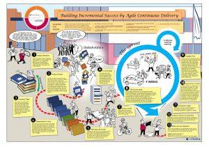 brainstorm-agile-process