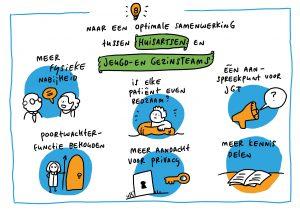 draw-up-portfolio-rob-van-barneveld-huisartsen